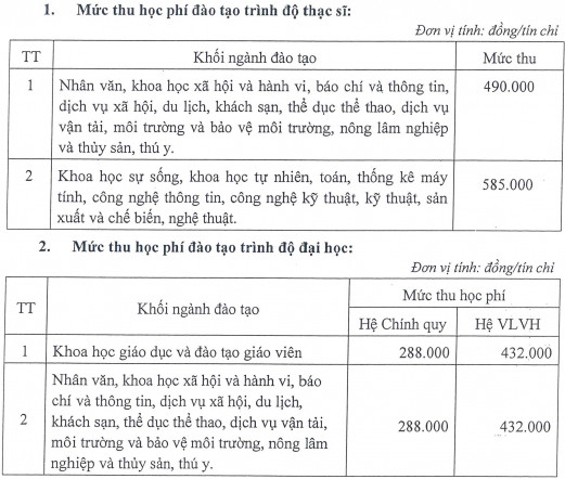 Hoc phi Dai hoc An Giang nam hoc 2021 - 2022