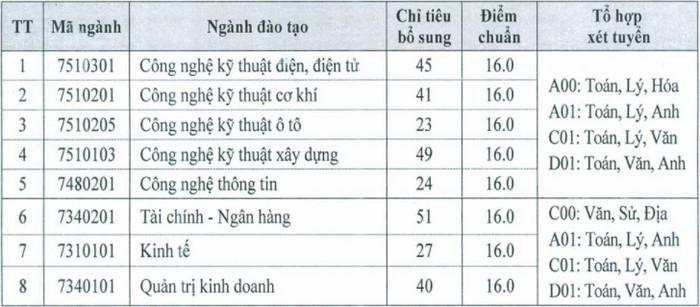 DH Cong nghiep Viet - Hung tuyen bo sung 300 chi tieu nam 2021