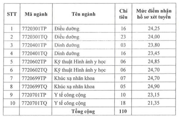 Xet tuyen bo sung Dai hoc Y khoa Pham Ngoc Thach 2021