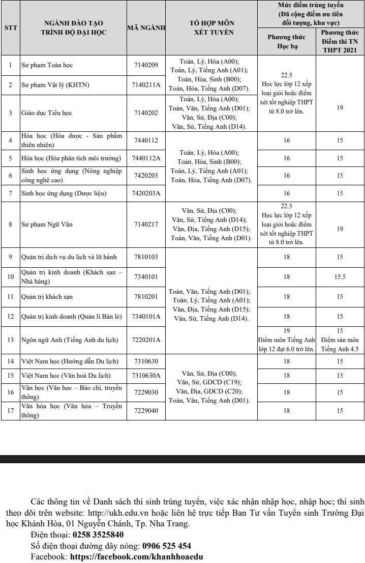 Diem chuan bo sung Dai hoc Khanh Hoa dot 1 nam 2021