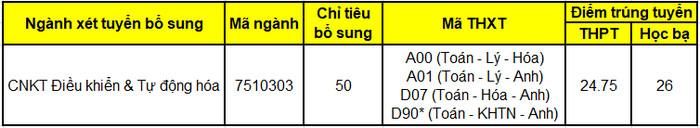 Hoc vien Hang Khong Viet Nam cong bo diem chuan bo sung 2021