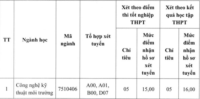Dai hoc Y te Cong cong tuyen sinh dot 2 nam 2021