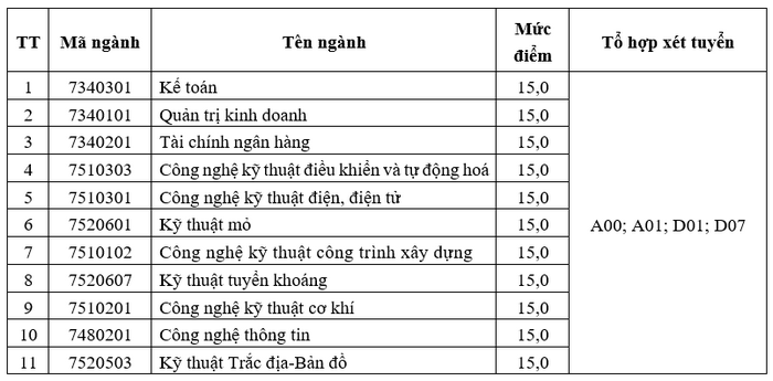 Xet tuyen bo sung Dai hoc Cong nghiep Quang Ninh 2021