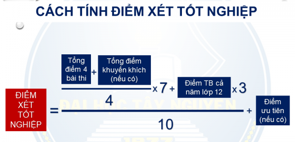 Dai hoc Tay Nguyen xet tuyen bo sung dot cuoi 2021