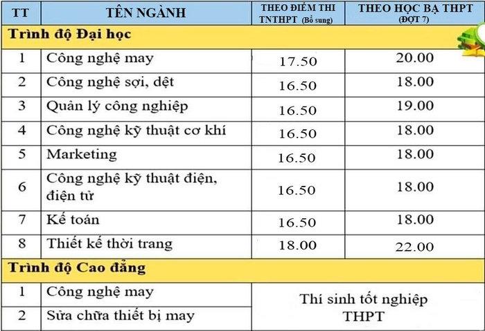 DH Cong nghiep Det May Ha Noi cong bo diem chuan bo sung 2021
