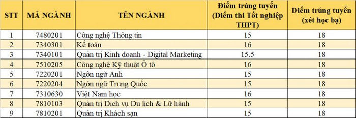 Dai hoc Phu Xuan xet tuyen bo sung dot 5/2021