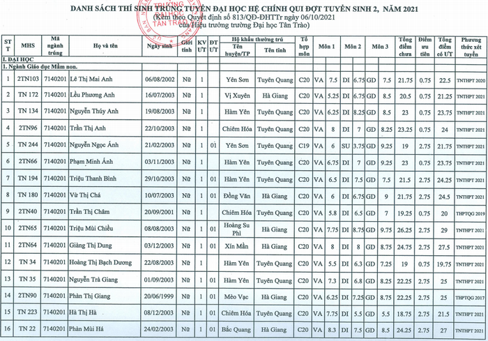 Danh sach trung tuyen Dai hoc Tan Trao bo sung dot 2/2021