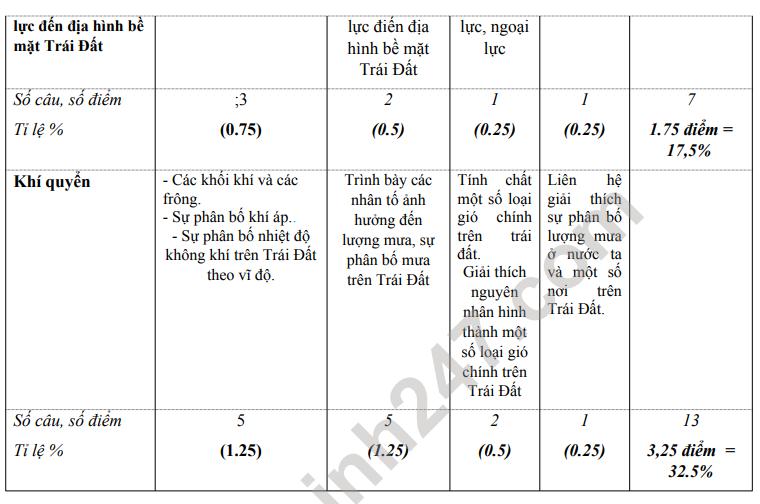 De cuong on tap giua ki 1 lop 10 mon Dia 2021 - THPT Tran Phu