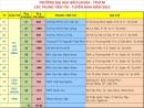 Danh sách 12 địa điểm thi trường Đại học Bách Khoa TPHCM năm 2013