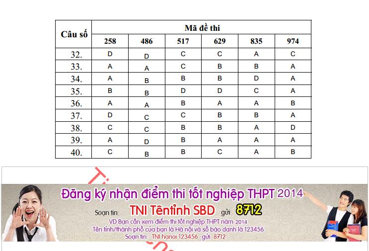 Da co dap an de thi tot nghiep mon Hoa cua Bo GD&DT nam 2014