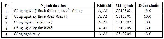 Dai hoc Su pham Ky thuat TPHCM cong bo diem chuan nam 2014
