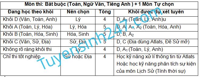 Chien luoc chon mon thi, khoi thi de tang co hoi do DH - CD 2015