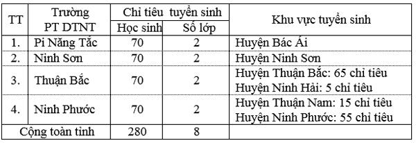 Tuyen sinh vao lop 6 tinh Ninh Thuan nam 2015