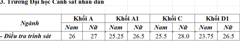 Diem chuan Dai hoc Canh sat nhan dan nam 2015