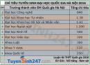 Chỉ tiêu tuyển sinh vào ĐH quốc gia Hà Nội 2016