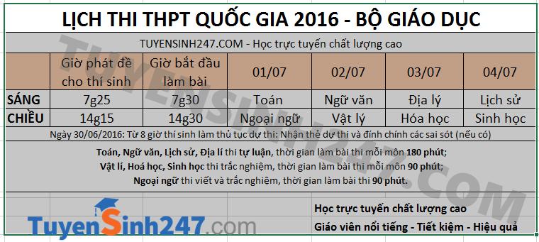 Cach dang ky nhan dap an va loi giai chi tiet tat ca cac mon thi THPTQG 2016