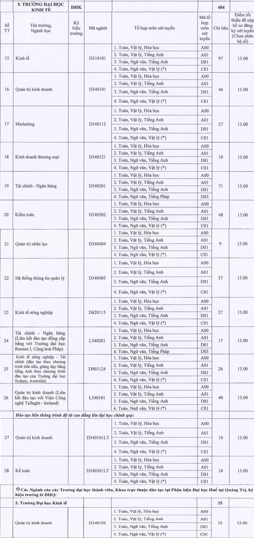 Dai hoc Kinh te Hue thong bao xet tuyen NVBS dot 1 nam 2016