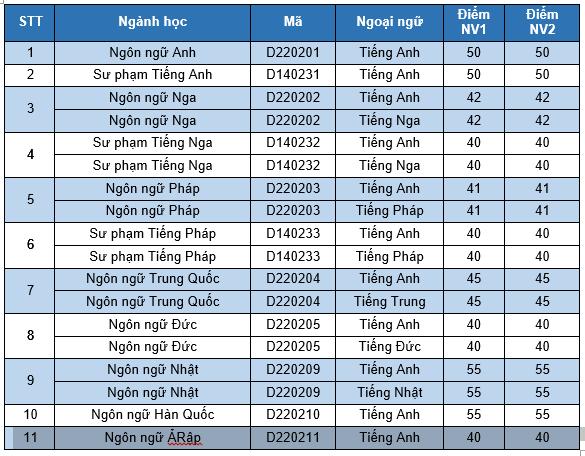 Diem chuan Dai hoc Ngoai ngu DH Quoc gia Ha Noi dot 2 nam 2016