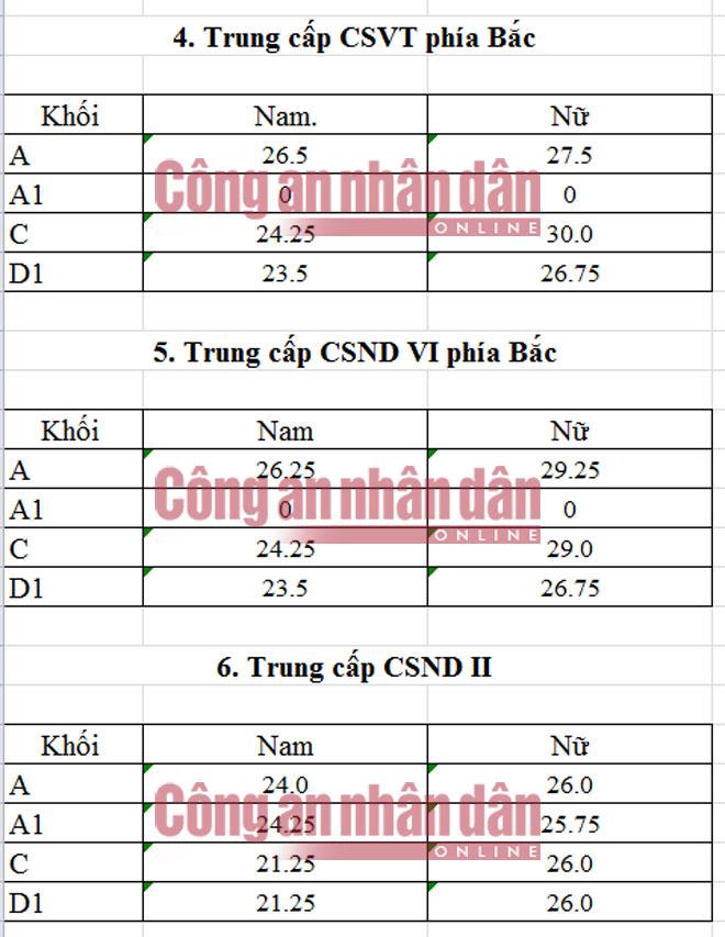 Diem chuan trung cap cac truong cong an nam 2016
