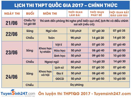 Quy trinh thi THPT quoc gia va xet DH 2017