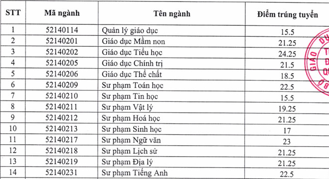 Diem chuan 2017 cua DH Quy Nhon cao nhat la 24,25 hinh anh 1