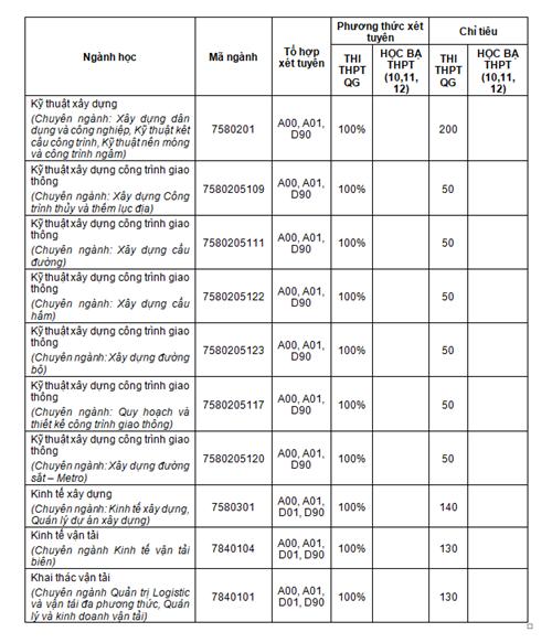 Trường ĐH Giao thông vận tải TP.HCM tuyển 2.670 chỉ tiêu dự kiến - ảnh 3