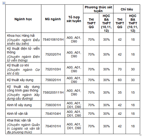 Trường ĐH Giao thông vận tải TP.HCM tuyển 2.670 chỉ tiêu dự kiến - ảnh 4