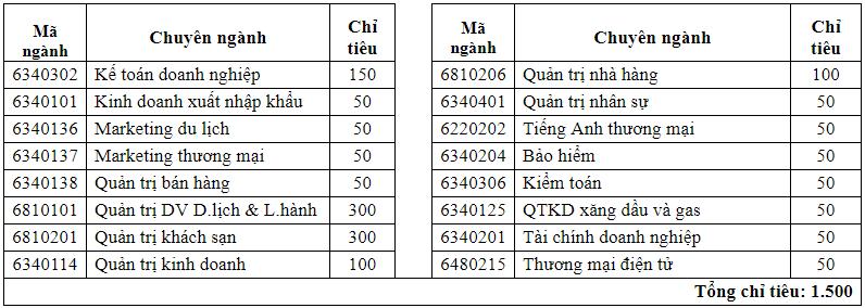Thong bao tuyen sinh cua truong Cao Dang Thuong Mai 2018