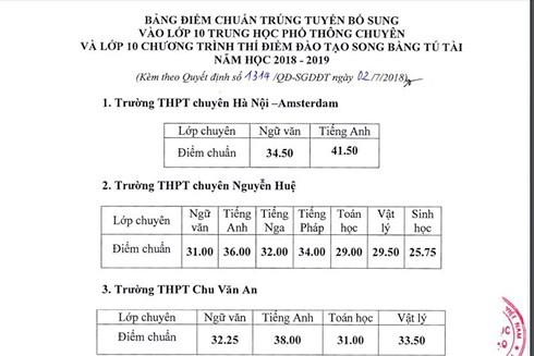 So GD Ha Noi ha diem chuan vao lop 10 Chuyen 2018
