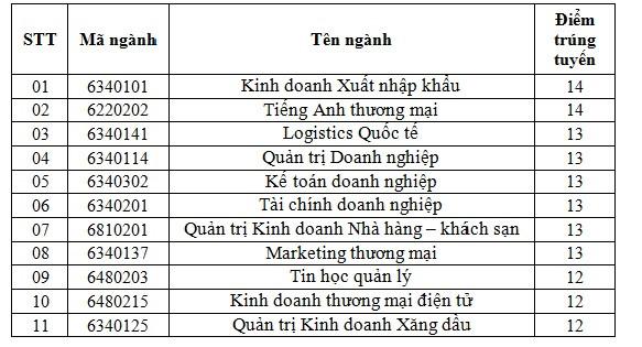 Cao dang Kinh te doi ngoai cong bo diem chuan 2018