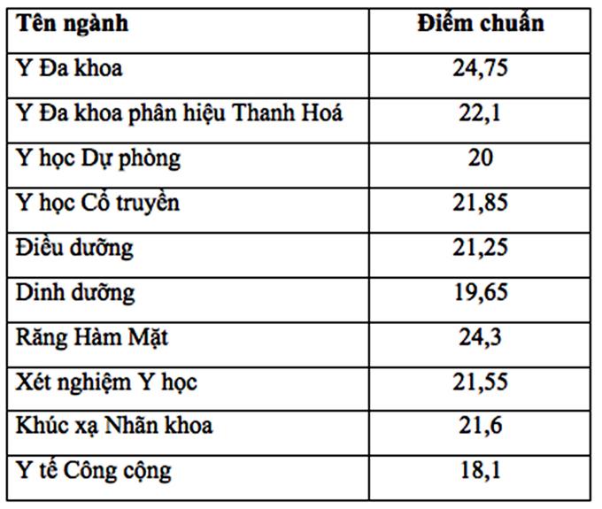 Da co diem chuan trung tuyen vao Dai hoc Y Ha Noi nam 2018