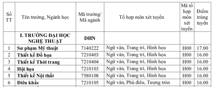 Điểm chuẩn 2018 của ĐH Huế theo phương thức học bạ