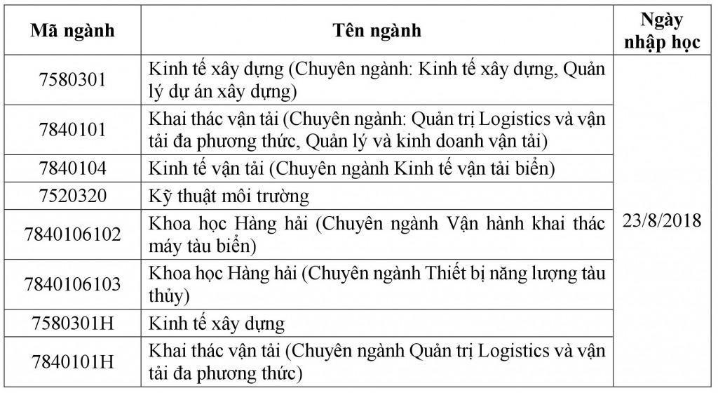 Thu tuc nhap hoc DH Giao thong van tai TPHCM 2018