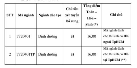 Trường ĐH Mở TP.HCM, ĐH Y khoa Phạm Ngọc Thạch xét tuyển bổ sung - ảnh 3