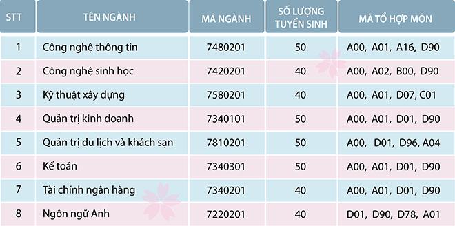 Phuong an tuyen sinh Dai hoc Cong Nghe Van Xuan nam 2019