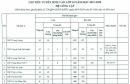 Chỉ tiêu tuyển sinh vào lớp 10 TPHCM 2019 - Tất cả các trường