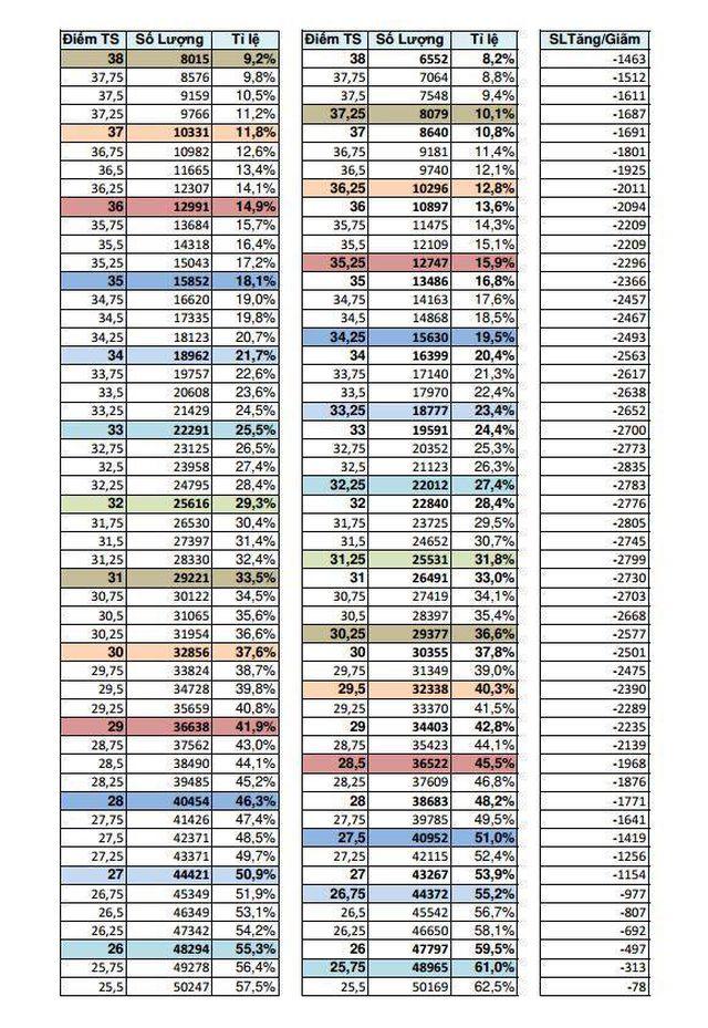 Bảng phổ điểm dự báo điểm chuẩn vào lớp 10 ở TPHCM - 4