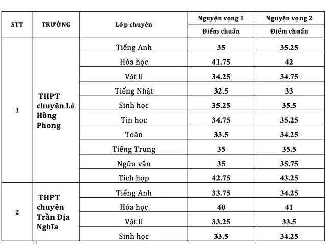 Điểm chuẩn vào lớp chuyên ở TPHCM cao nhất là 41,75 điểm - 2