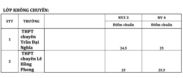 Điểm chuẩn vào lớp chuyên ở TPHCM cao nhất là 41,75 điểm - 6