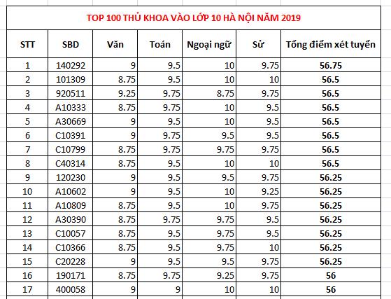 Top 100 thủ khoa vào lớp 10 Hà Nội 2019