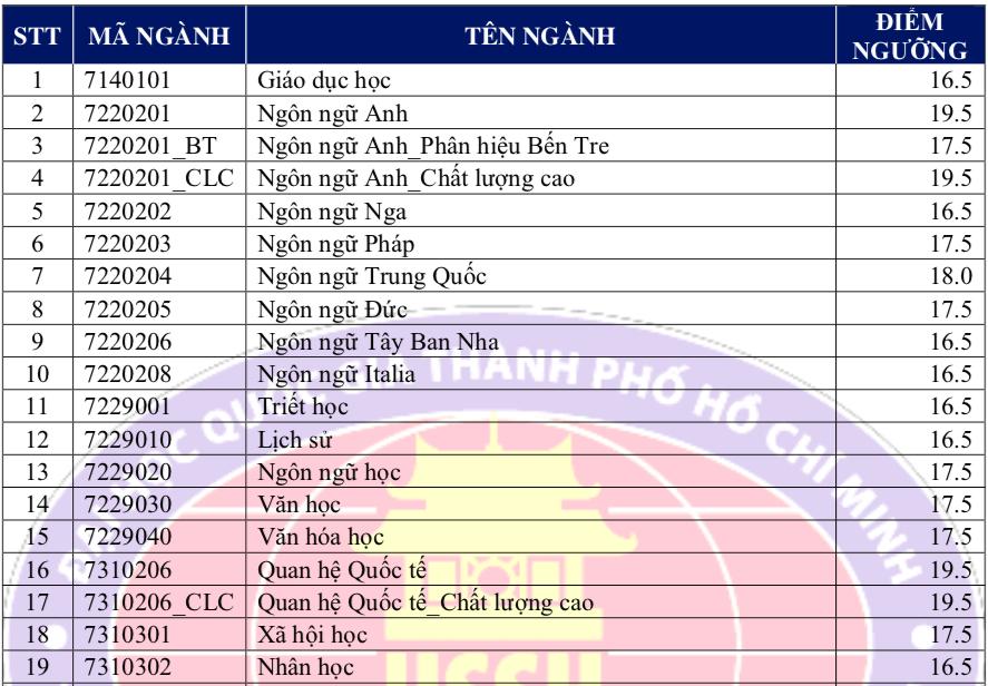 Điểm sàn xét tuyển Trường ĐH Khoa học xã hội Nhân văn TP.HCM cao nhất 19,5