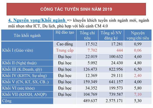 44.123 thí sinh điều chỉnh nguyện vọng trong ngày đầu tiên - 1