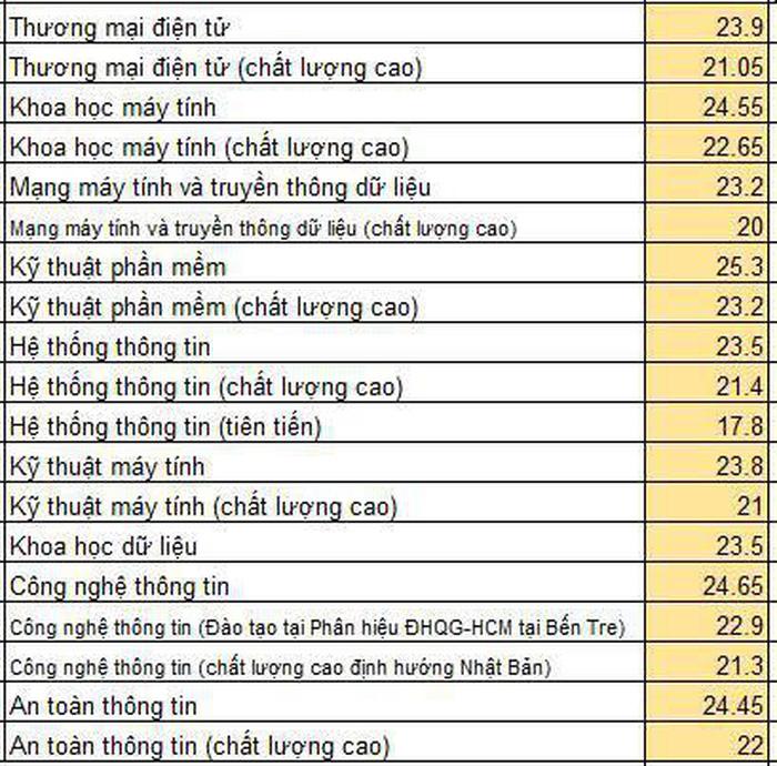 Da co diem chuan Dai hoc Cong nghe thong tin - DH Quoc gia TP.HCM 2019