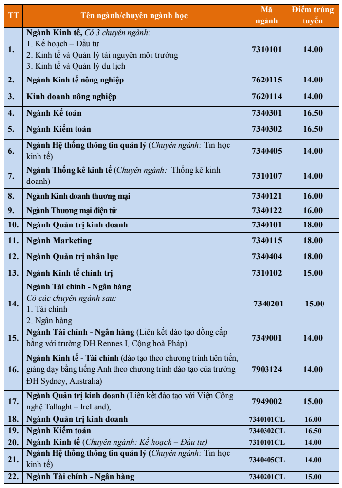 Dai hoc Kinh te - DH Hue thong bao diem chuan trung tuyen 2019