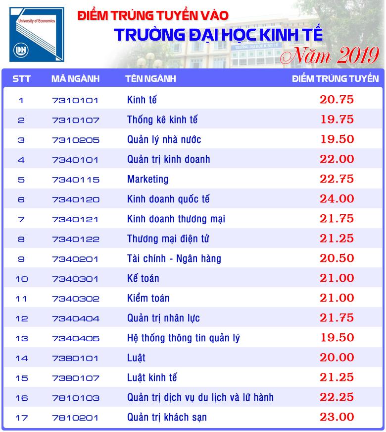 Diem chuan Dai hoc Kinh Te - DH Da Nang nam 2019