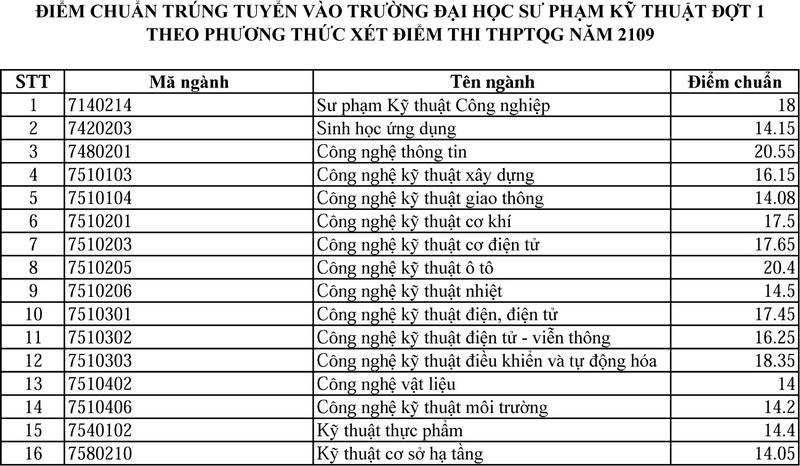 Diem chuan nam 2019 DH Su Pham Ky Thuat - DH Da Nang