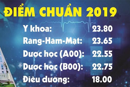 Khoa Y Duoc - DH Da Nang thong bao diem chuan 2019