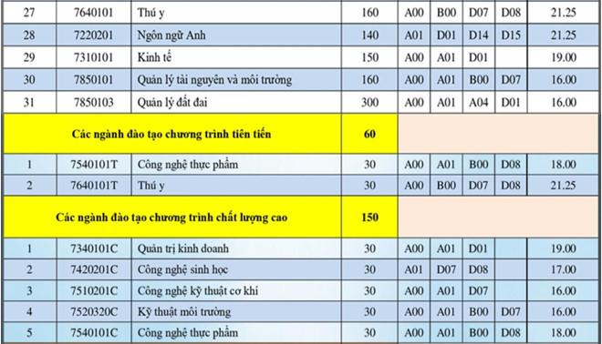 Truong Dai hoc Nong lam TP.HCM thong bao diem chuan 2019
