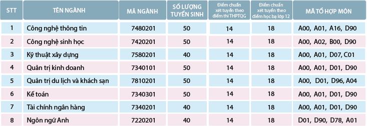 Truong Dai hoc Cong nghe Van Xuan thong bao diem chuan 2019