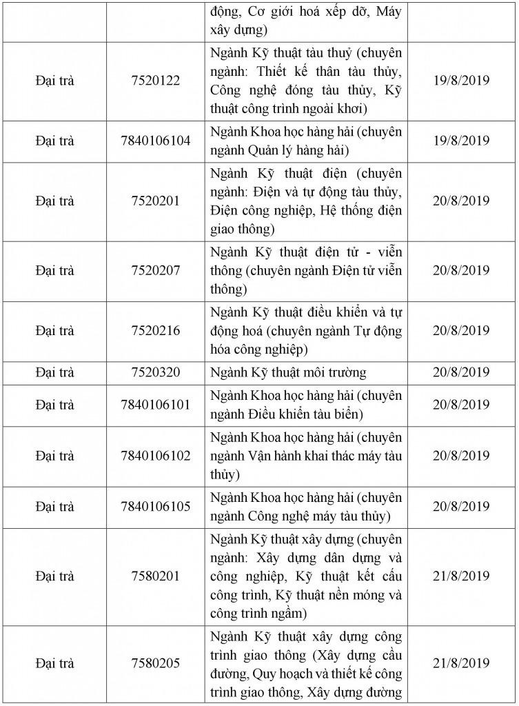 Thu tuc nhap hoc truong Dai hoc Giao Thong Van Tai TPHCM